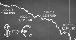 Grafik mit Entwicklung des Dollar-Kurses